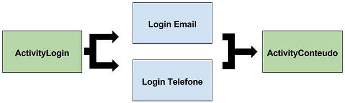 Fluxo de autenticação com a Account Kit API