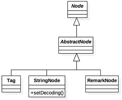 Diagrama de trecho de código do projeto HTMLParser