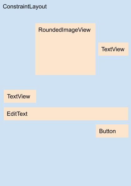 Diagrama do layout content_config_profile.xml