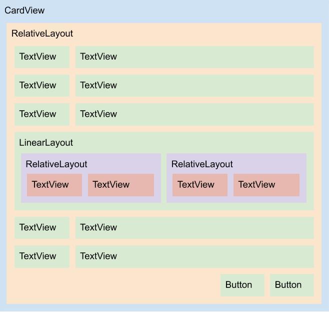 Diagrama do layout delivery_address_item.xml