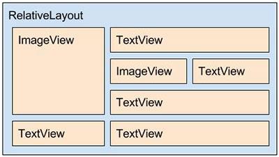 Layout XML Android de item_carro.xml