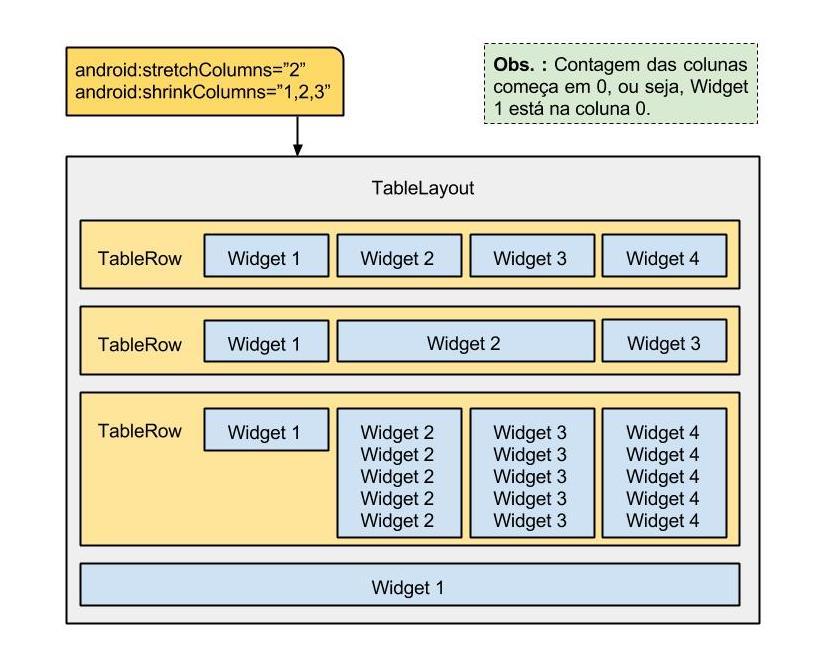 TableLayout no Android, Entendendo e Utilizando