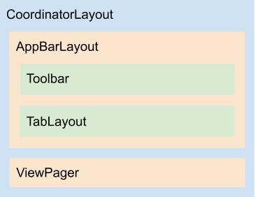 Diagrama do layout activity_tabs_user_config.xml