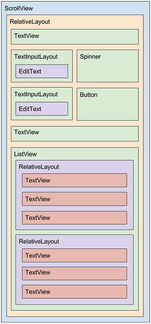 Diagrama do layout activity_zip_code_search.xml