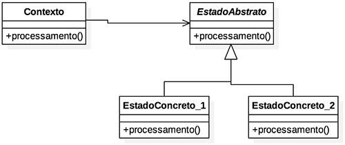 Diagrama do padrão de projeto State