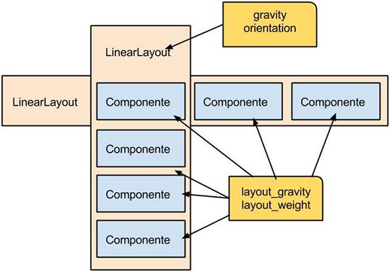 Diagrama do layout Android LinearLayout