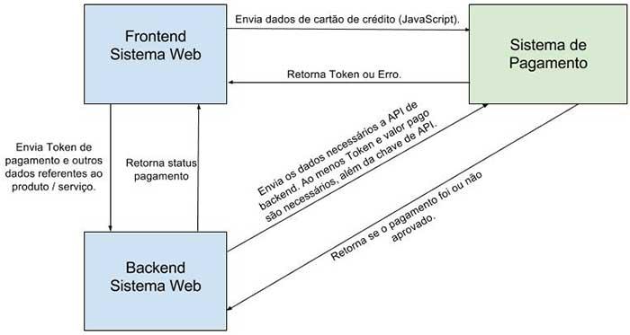 Modelo comum de checkout transparente