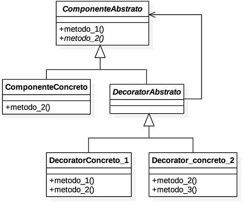 Diagrama do padrão de projeto Decorator