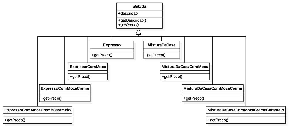 Diagrama de classes futuro do projeto Bebida
