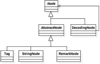 Diagrama do novo trecho de código do projeto HTMLParser