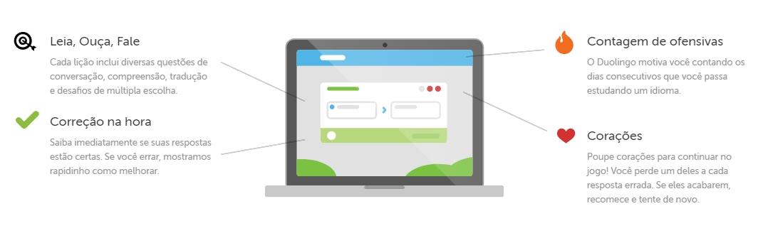 Funcionamento Duolingo site