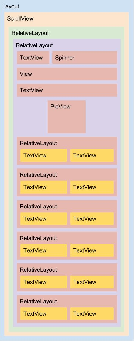 Diagrama do layout activity_pib.xml
