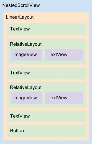 Diagrama do layout content_address.xml