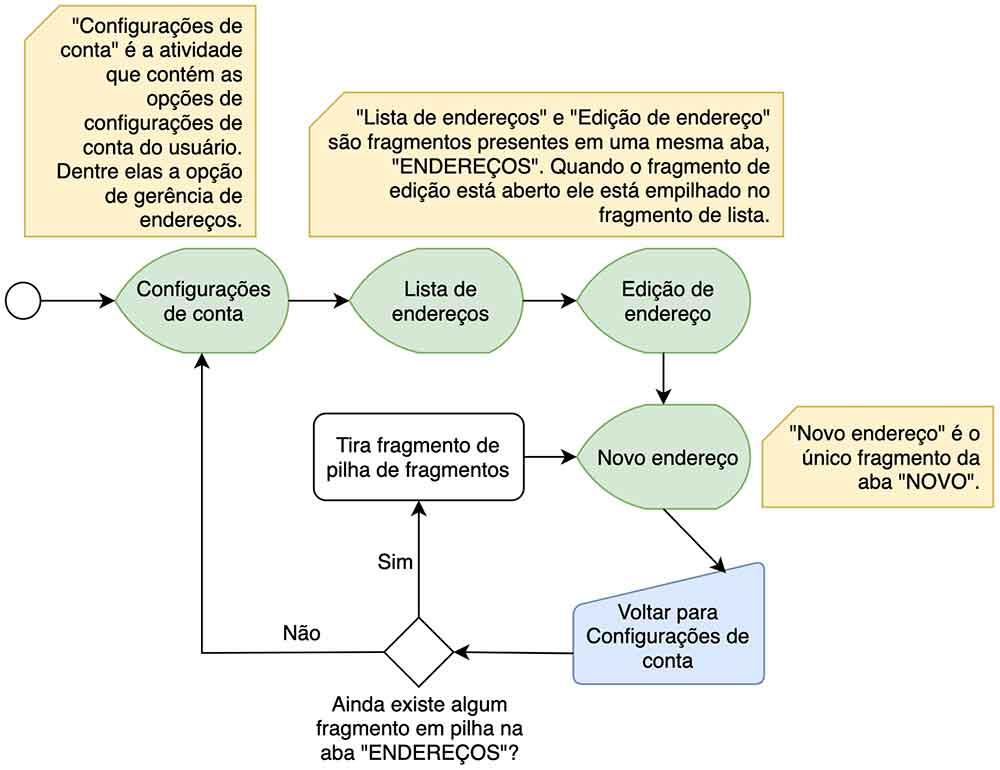 Fluxograma do bug de empilhamento de fragmentos