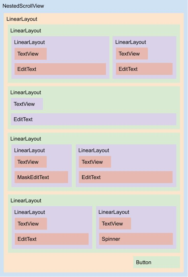 Diagrama do layout fragment_config_new_delivery_address.xml