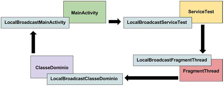 Ciclo de comunicação do projeto com o LocalBroadcastManager