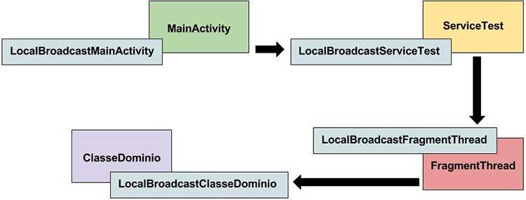 Comunicação do Fragment para a classe de domínio