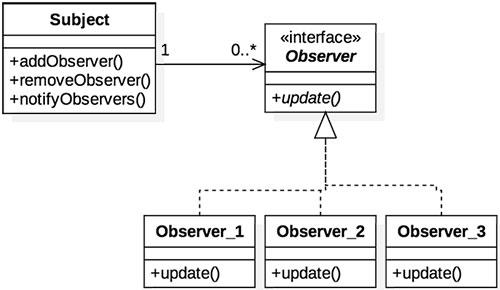 Diagrama do padrão de projeto Observer