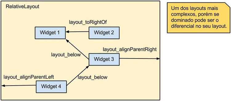Diagrama do layout Android RelativeLayout