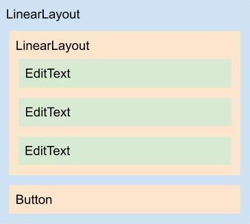 Diagrama do layout fragment_config_email.xml