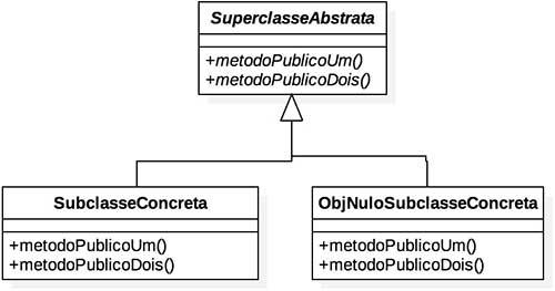 Diagrama de projeto com o uso do padrão de projeto Objeto Nulo