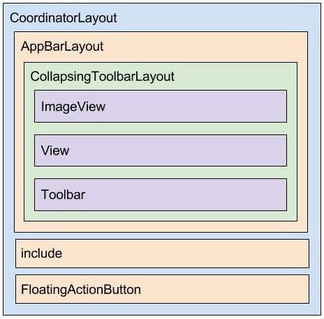 Diagrama XML do layout activity_blog_page