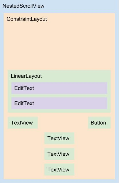 Diagrama do layout content_login.xml