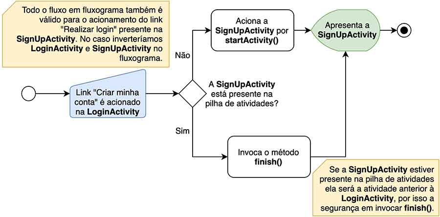 Fluxograma do condicional de callSignUpActivity() em LoginActivity