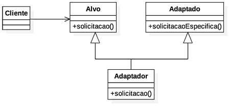 Diagrama de uma versão alternativa do padrão de projeto Adapter