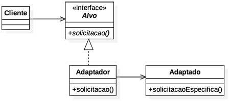 Diagrama do padrão de projeto Adapter