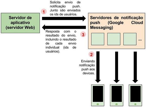 Diagrama do fluxo de um serviço de notificação push