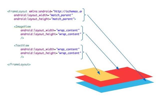 Diagrama de pilhas de visualizações dentro do FrameLayout