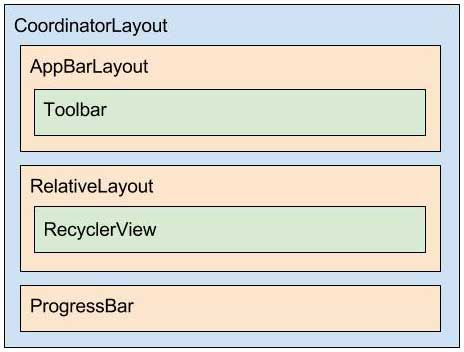 Diagrama do layout app_bar_posts.xml