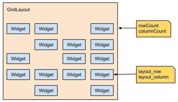 Diagrama do componente visual GridLayout