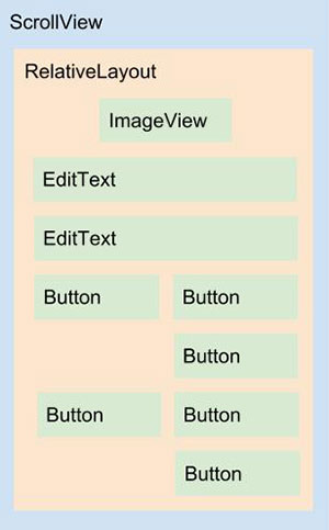 Diagrama do layout activity_login.xml