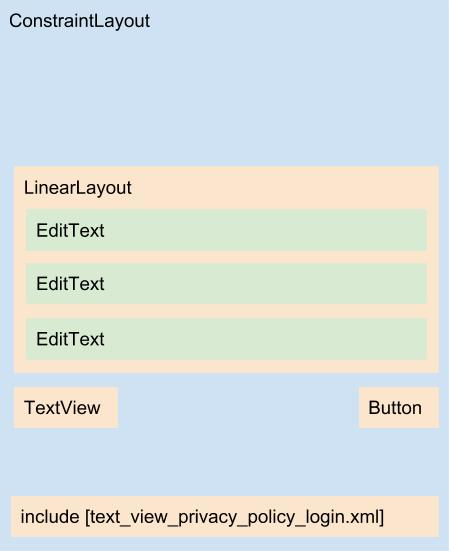 Diagrama do layout content_sign_up.xml