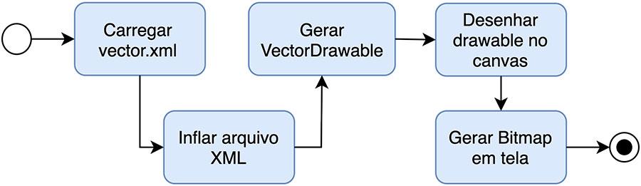 Fluxo de renderização de um Drawable Vetorial no Android