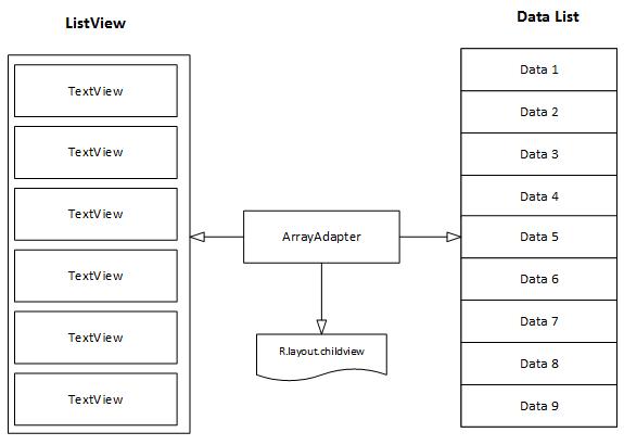 Diagrama do ListView e seu ArrayAdapter