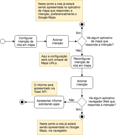 Fluxograma do algoritmo de ativação do Google Maps