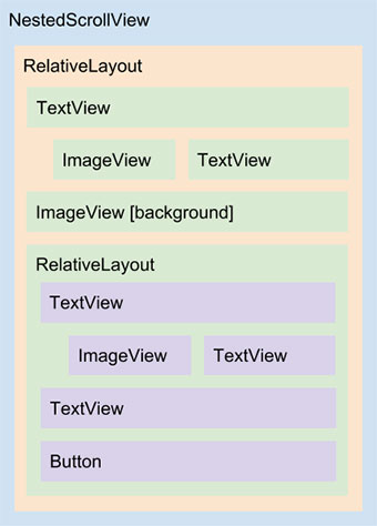 Diagrama do layout content_main.xml