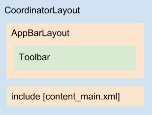 Diagrama do layout app_bar_main.xml