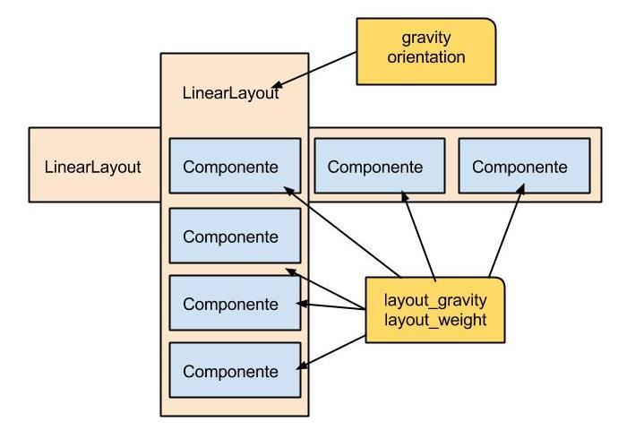 LinearLayout no Android, Entendendo e Utilizando