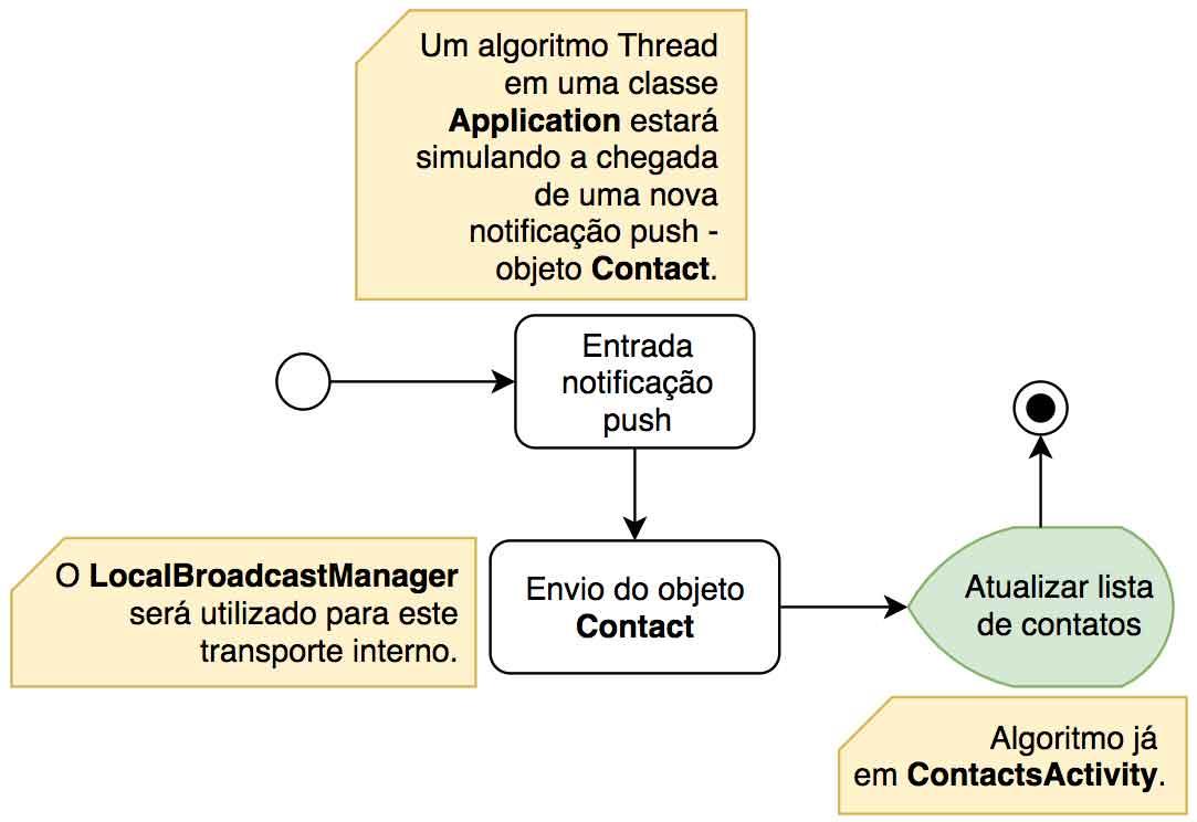 Fluxograma do algoritmo de simulação de notificação push