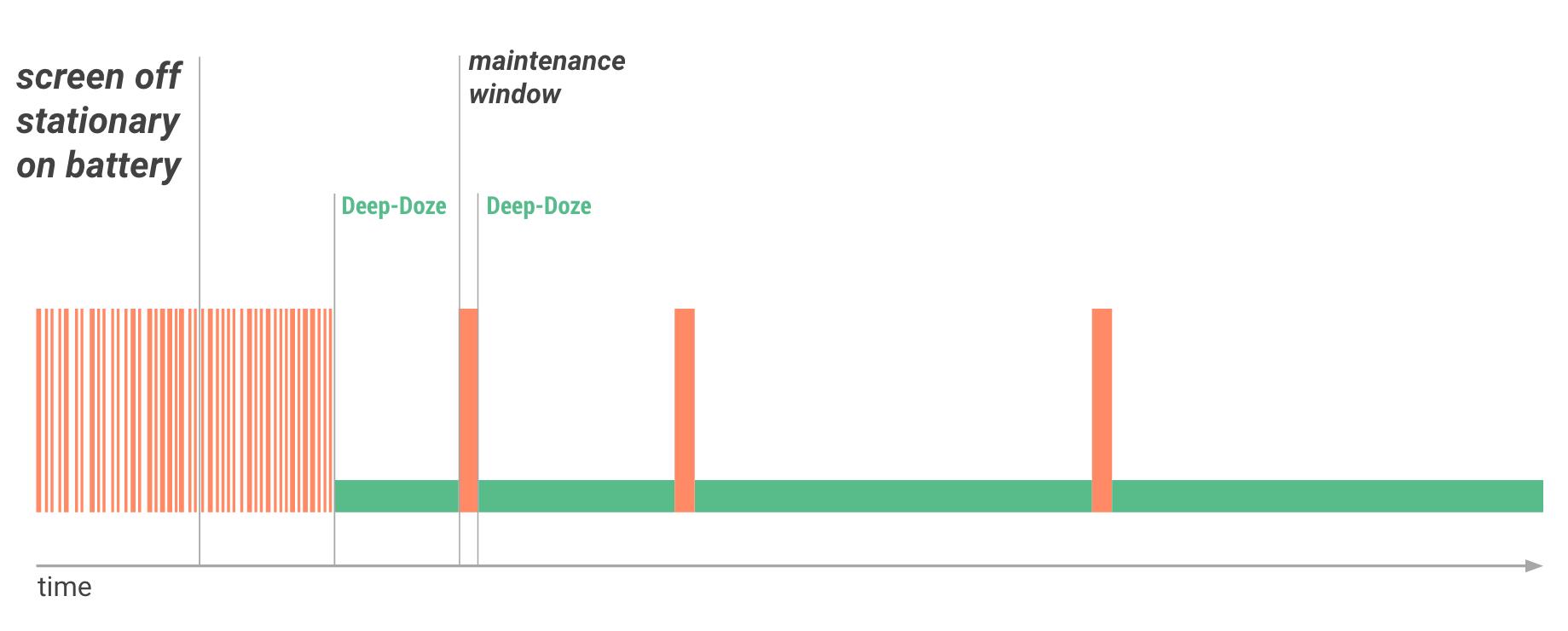 Gráfico da janela de processamento no Doze Mode Android