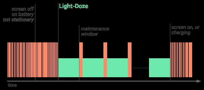 Gráfico da janela de processamento no Light-Doze Android