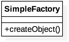Diagrama do padrão de projeto Simples Factory
