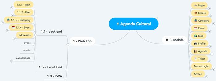 Mapa mental aplicativo Agenda Cultural