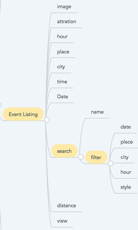 Nó Event Listing completo no mapa mental