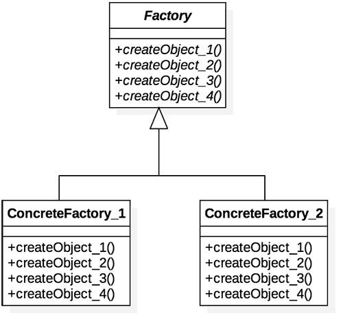 Diagrama do padrão de projeto Abstract Factory