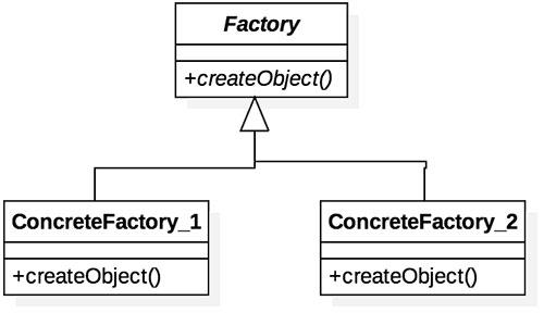 Diagrama do padrão de projeto Factory Method